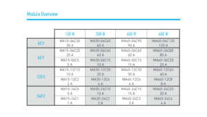PMLA Module Overview