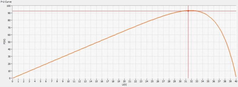 MPP Tracking - Leistungskurve über der Spannung