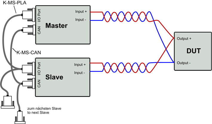 Master Slave 02